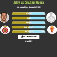 Aday vs Cristian Rivera h2h player stats