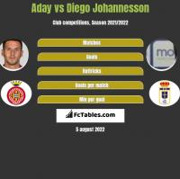 Aday vs Diego Johannesson h2h player stats