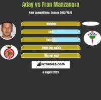 Aday vs Fran Manzanara h2h player stats