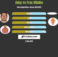 Aday vs Fran Villalba h2h player stats