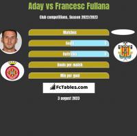 Aday vs Francesc Fullana h2h player stats