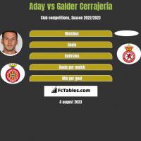 Aday vs Galder Cerrajeria h2h player stats