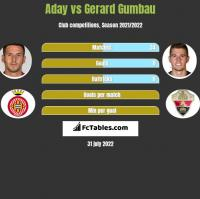Aday vs Gerard Gumbau h2h player stats
