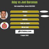 Aday vs Joel Barcenas h2h player stats