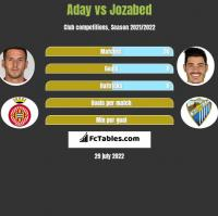 Aday vs Jozabed h2h player stats