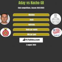 Aday vs Nacho Gil h2h player stats