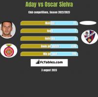 Aday vs Oscar Sielva h2h player stats