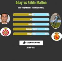 Aday vs Pablo Maffeo h2h player stats