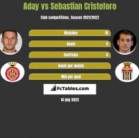 Aday vs Sebastian Cristoforo h2h player stats