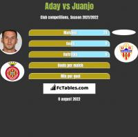 Aday vs Juanjo h2h player stats