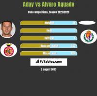 Aday vs Alvaro Aguado h2h player stats