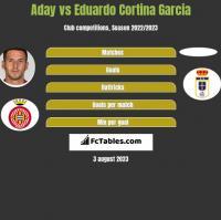 Aday vs Eduardo Cortina Garcia h2h player stats