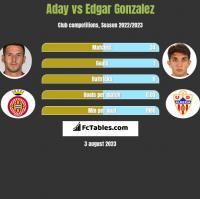 Aday vs Edgar Gonzalez h2h player stats