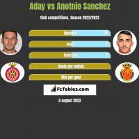 Aday vs Anotnio Sanchez h2h player stats