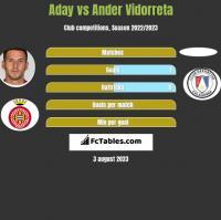 Aday vs Ander Vidorreta h2h player stats