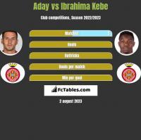 Aday vs Ibrahima Kebe h2h player stats
