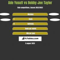 Ade Yusuff vs Bobby-Joe Taylor h2h player stats