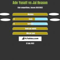 Ade Yusuff vs Jai Reason h2h player stats