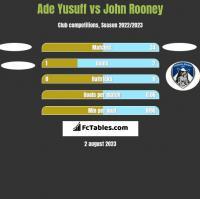 Ade Yusuff vs John Rooney h2h player stats