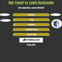 Ade Yusuff vs Lewis Hardcastle h2h player stats