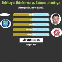 Adebayo Akinfenwa vs Connor Jennings h2h player stats