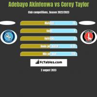 Adebayo Akinfenwa vs Corey Taylor h2h player stats