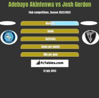 Adebayo Akinfenwa vs Josh Gordon h2h player stats
