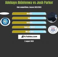 Adebayo Akinfenwa vs Josh Parker h2h player stats