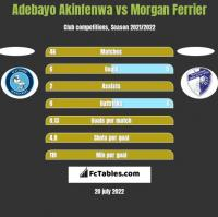 Adebayo Akinfenwa vs Morgan Ferrier h2h player stats