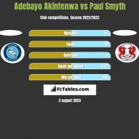 Adebayo Akinfenwa vs Paul Smyth h2h player stats