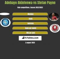 Adebayo Akinfenwa vs Stefan Payne h2h player stats