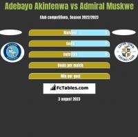 Adebayo Akinfenwa vs Admiral Muskwe h2h player stats