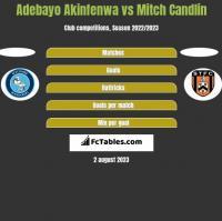 Adebayo Akinfenwa vs Mitch Candlin h2h player stats