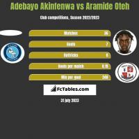 Adebayo Akinfenwa vs Aramide Oteh h2h player stats