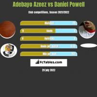 Adebayo Azeez vs Daniel Powell h2h player stats