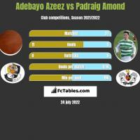 Adebayo Azeez vs Padraig Amond h2h player stats