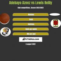 Adebayo Azeez vs Lewis Reilly h2h player stats