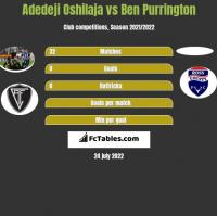 Adedeji Oshilaja vs Ben Purrington h2h player stats