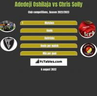 Adedeji Oshilaja vs Chris Solly h2h player stats