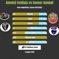 Adedeji Oshilaja vs Connor Randall h2h player stats