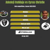 Adedeji Oshilaja vs Cyrus Christie h2h player stats