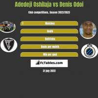 Adedeji Oshilaja vs Denis Odoi h2h player stats