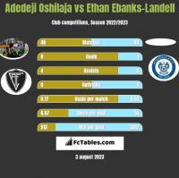 Adedeji Oshilaja vs Ethan Ebanks-Landell h2h player stats