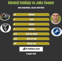 Adedeji Oshilaja vs Jake Cooper h2h player stats
