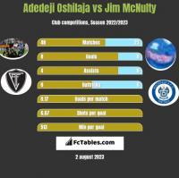 Adedeji Oshilaja vs Jim McNulty h2h player stats