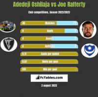 Adedeji Oshilaja vs Joe Rafferty h2h player stats