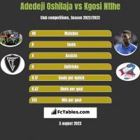 Adedeji Oshilaja vs Kgosi Ntlhe h2h player stats