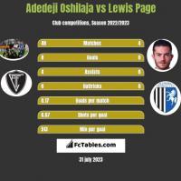 Adedeji Oshilaja vs Lewis Page h2h player stats
