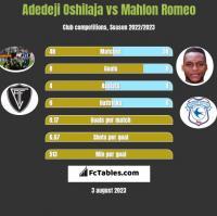 Adedeji Oshilaja vs Mahlon Romeo h2h player stats