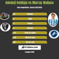 Adedeji Oshilaja vs Murray Wallace h2h player stats